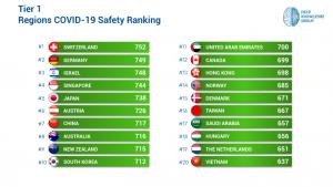 Tier 1 COVID-19 Region Safety Ranking