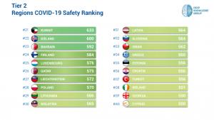 Tier 2 COVID-19 Region Safety Ranking