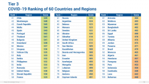 Tier 3 COVID-19 Ranking of 60 Countries and Regions